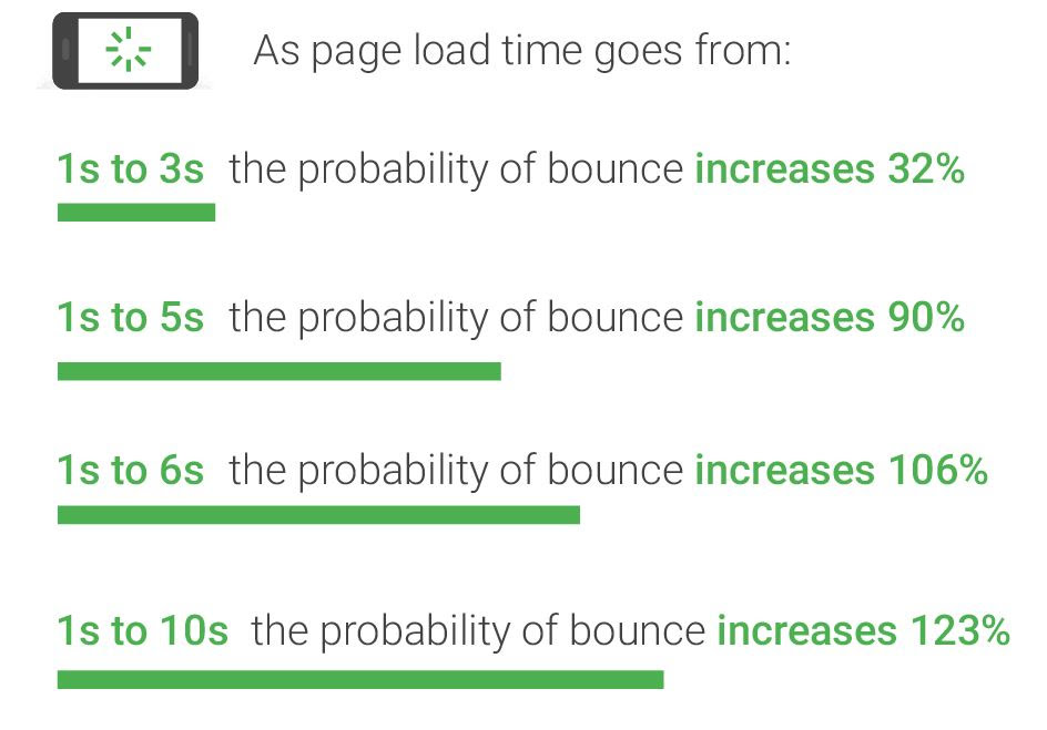 probability of bounce rates as seconds increase